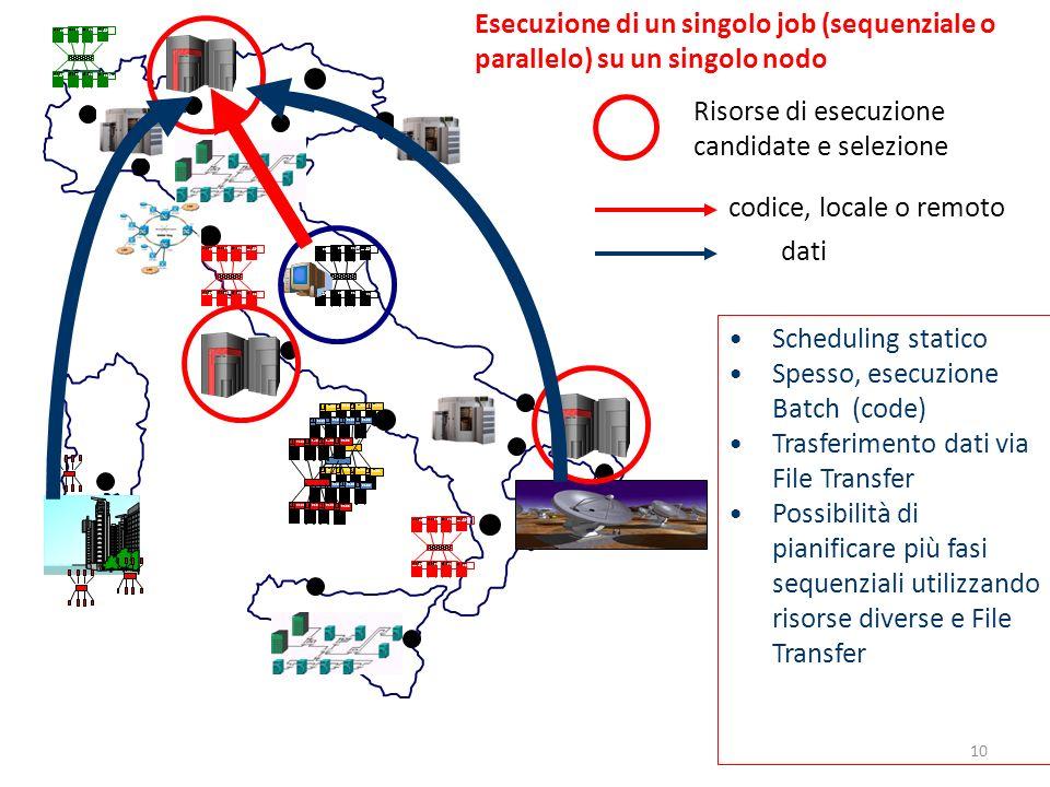 2100 Esecuzione di un singolo job (sequenziale o parallelo) su un singolo nodo Risorse di esecuzione candidate e selezione codice, locale o remoto dat