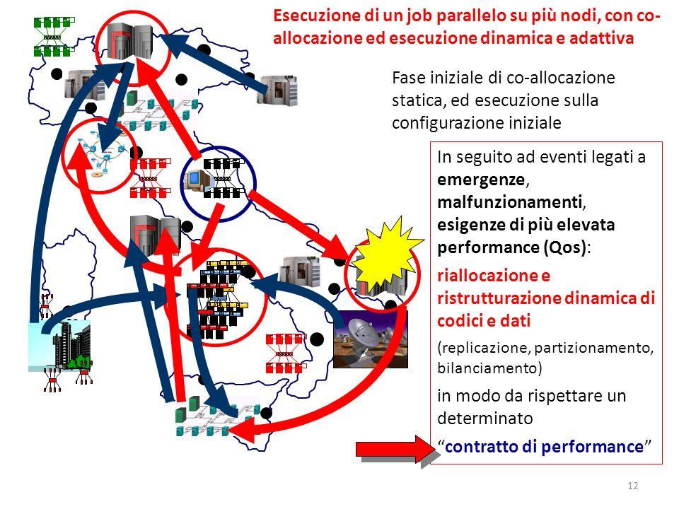 2100 Esecuzione di un job parallelo su più nodi, con co- allocazione ed esecuzione dinamica e adattiva Fase iniziale di co-allocazione statica, ed ese