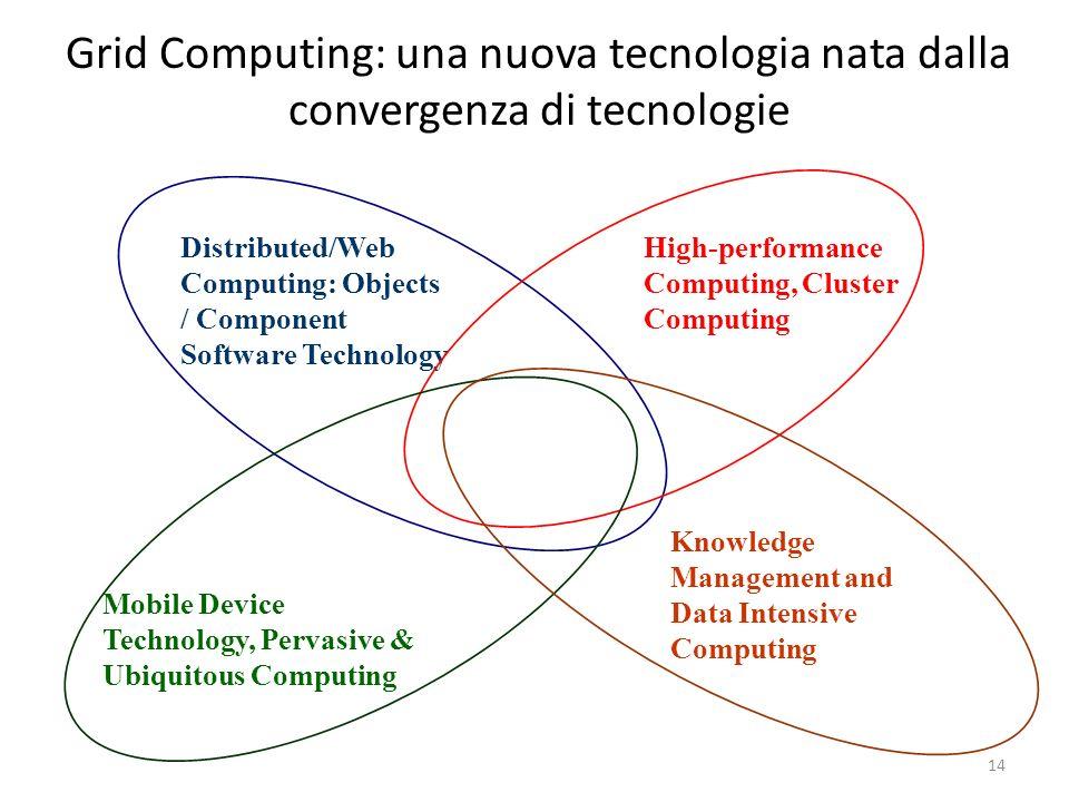 14 Grid Computing: una nuova tecnologia nata dalla convergenza di tecnologie Distributed/Web Computing: Objects / Component Software Technology High-p