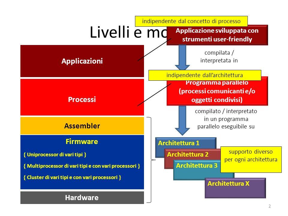 Livelli e moduli 2 Firmware Hardware Applicazioni Processi Assembler Applicazione sviluppata con strumenti user-friendly Programma parallelo (processi