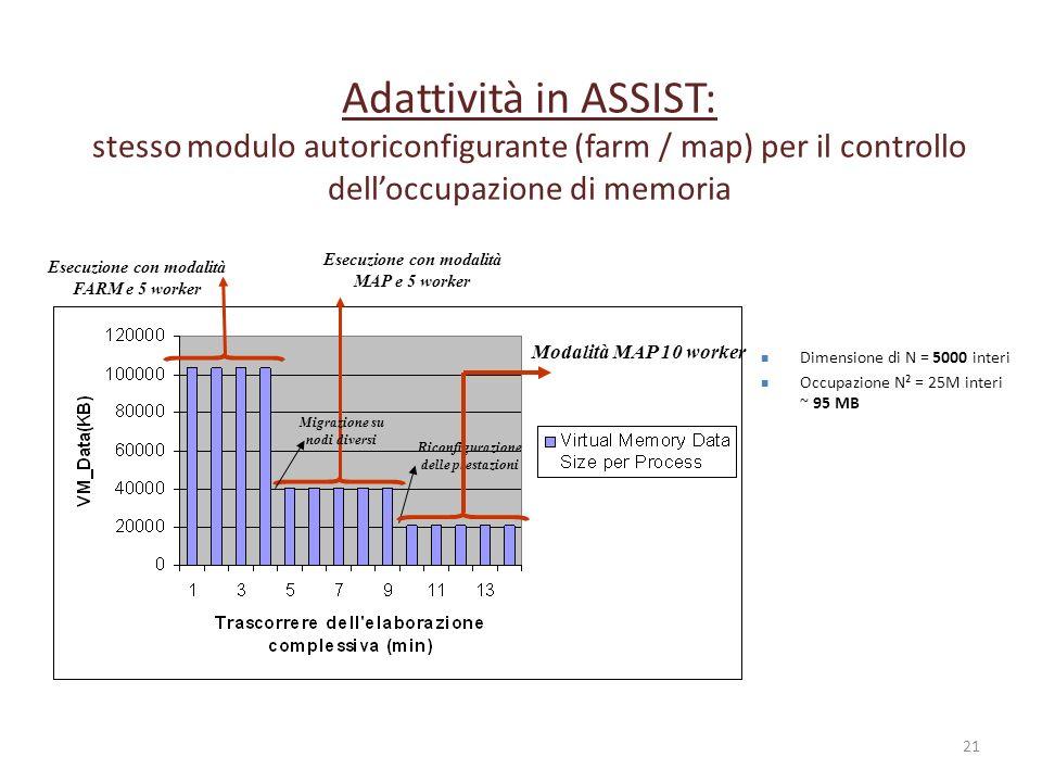 21 Esecuzione con modalità FARM e 5 worker Esecuzione con modalità MAP e 5 worker Adattività in ASSIST: stesso modulo autoriconfigurante (farm / map)