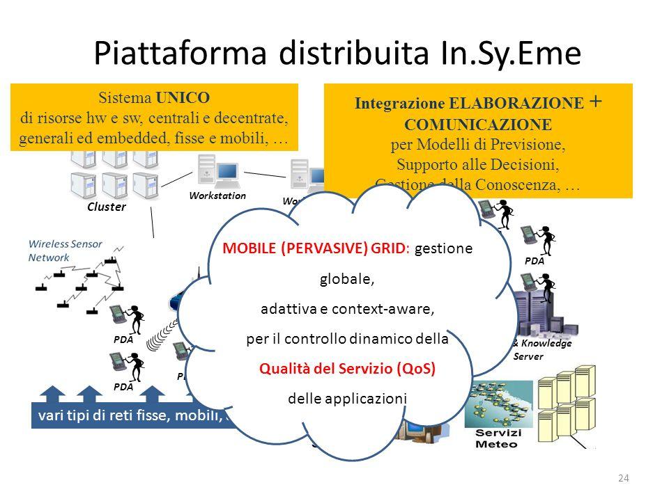 24 Cluster Data & Knowledge Server Cluster Workstation PDA vari tipi di reti fisse, mobili, ad hoc PDA Piattaforma distribuita In.Sy.Eme Integrazione