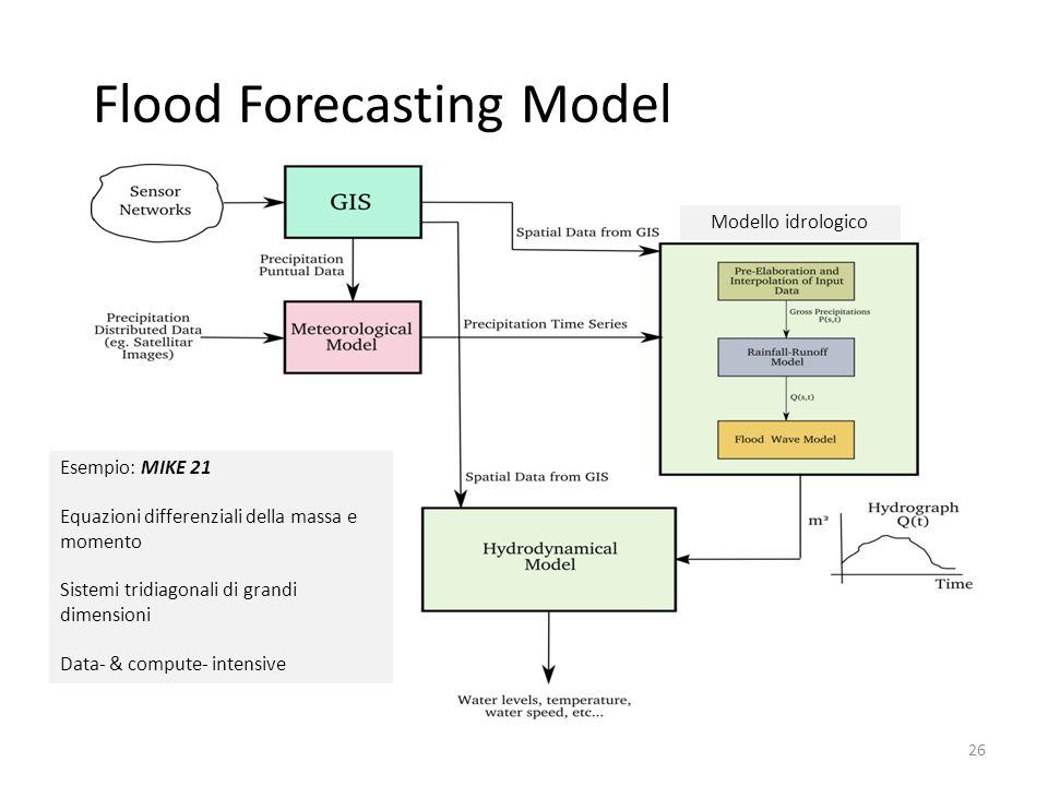 Flood Forecasting Model 26 Modello idrologico Esempio: MIKE 21 Equazioni differenziali della massa e momento Sistemi tridiagonali di grandi dimensioni