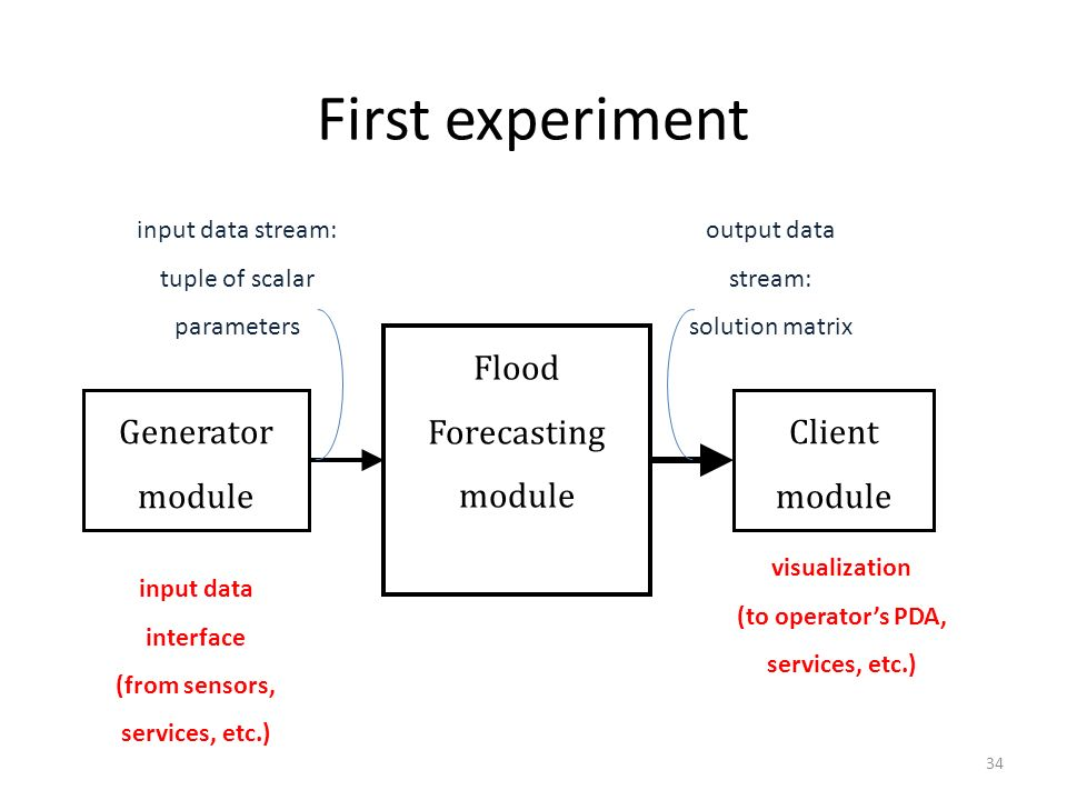 First experiment 34 Flood Forecasting module Generator module Client module input data interface (from sensors, services, etc.) visualization (to oper