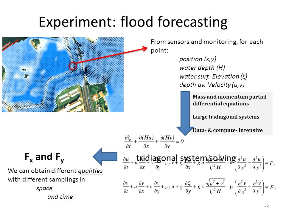 Experiment: flood forecasting 35 F x and F y From sensors and monitoring, for each point: position (x,y) water depth (H) water surf. Elevation (ξ) dep