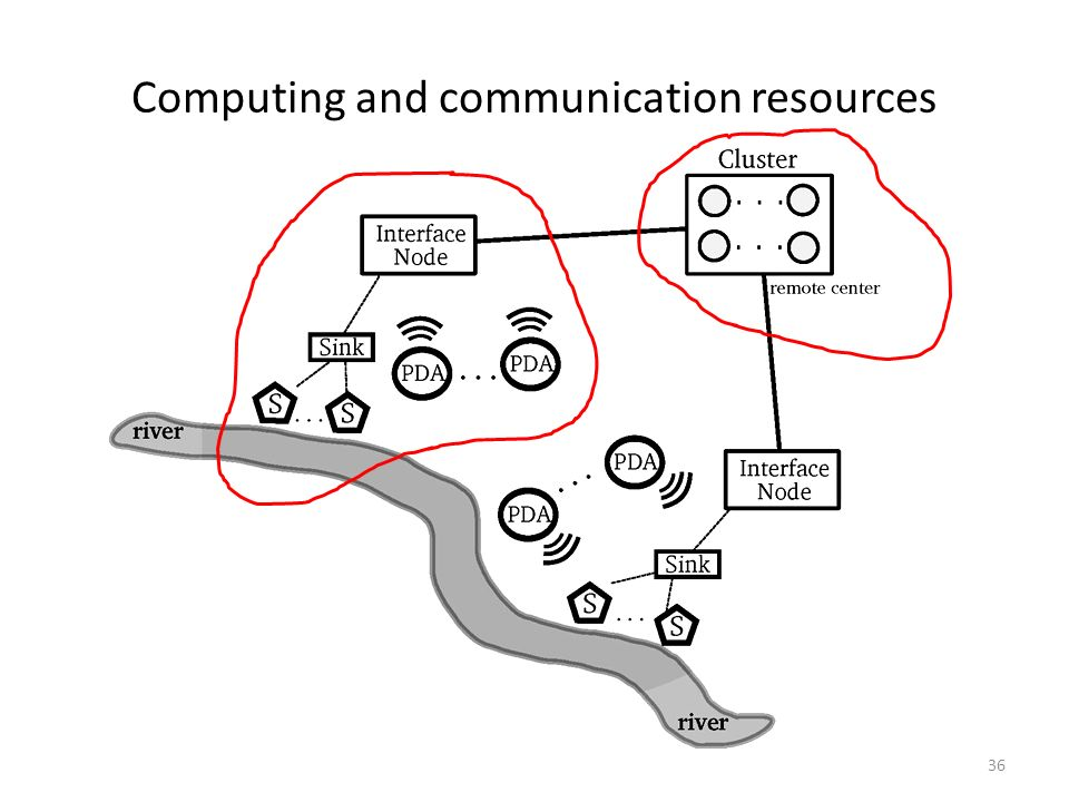 Computing and communication resources 36
