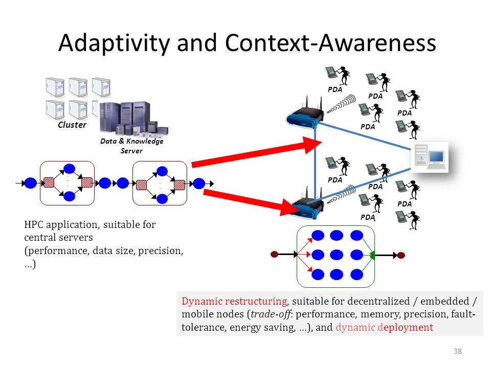 38 Adaptivity and Context-Awareness Cluster Data & Knowledge Server............ HPC application, suitable for central servers (performance, data size,
