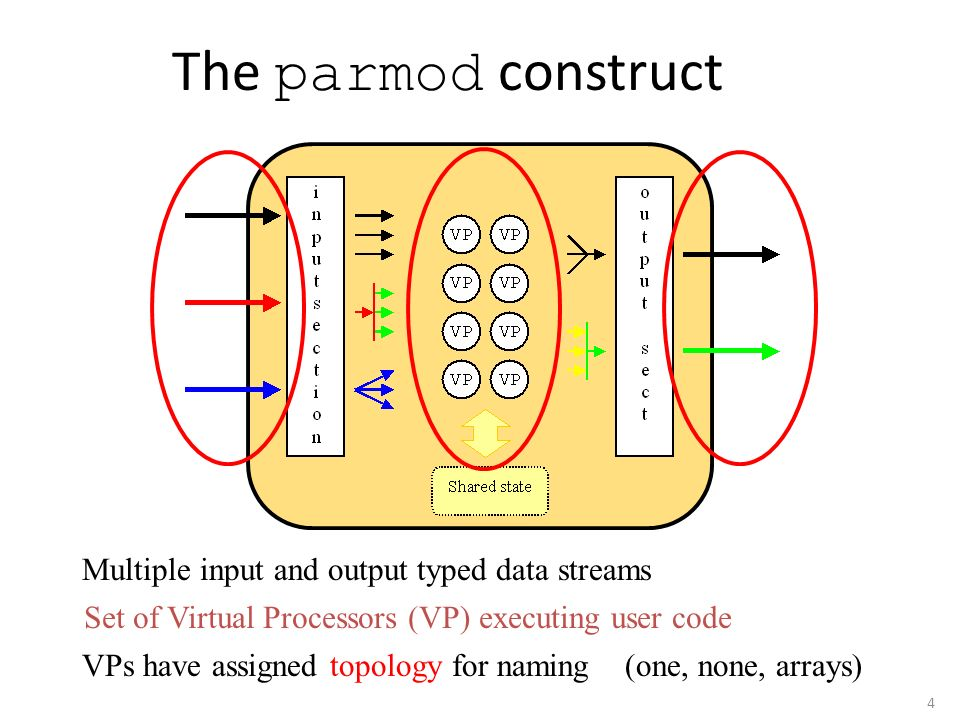 4 The parmod construct Multiple input and output typed data streams Set of Virtual Processors (VP) executing user code VPs have assigned topology for