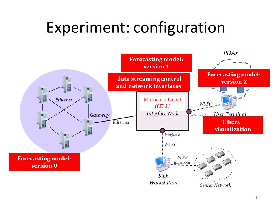 Experiment: configuration 40 Multicore-based (CELL) Forecasting model: version 0 Forecasting model: version 1 data streaming control and network inter