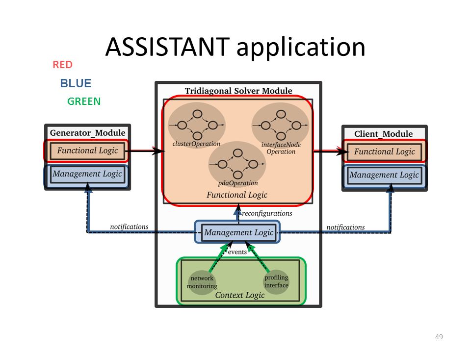 ASSISTANT application 49 RED BLUE GREEN