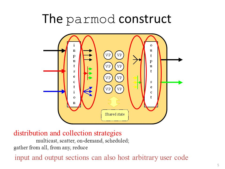 6 The parmod construct VPs host several user functions, activation can be data-driven (CSP-like nondeterministic execution, guarded channels) VPs share data structures (run-time provides consistency) Partitioning rules, replication