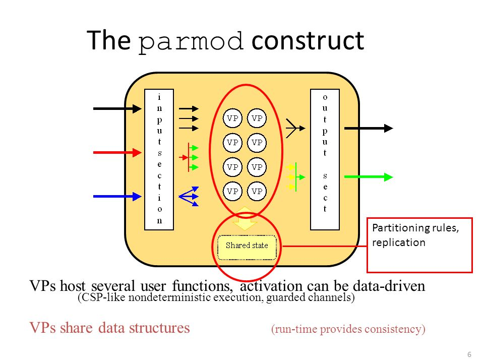 6 The parmod construct VPs host several user functions, activation can be data-driven (CSP-like nondeterministic execution, guarded channels) VPs shar