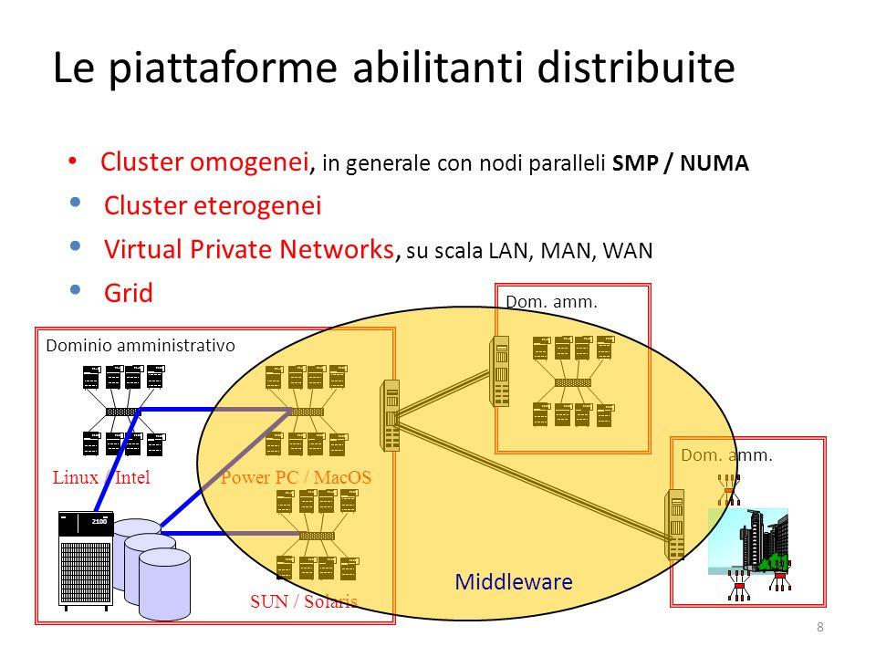 8 Le piattaforme abilitanti distribuite Cluster omogenei, in generale con nodi paralleli SMP / NUMA Cluster eterogenei Virtual Private Networks, su sc