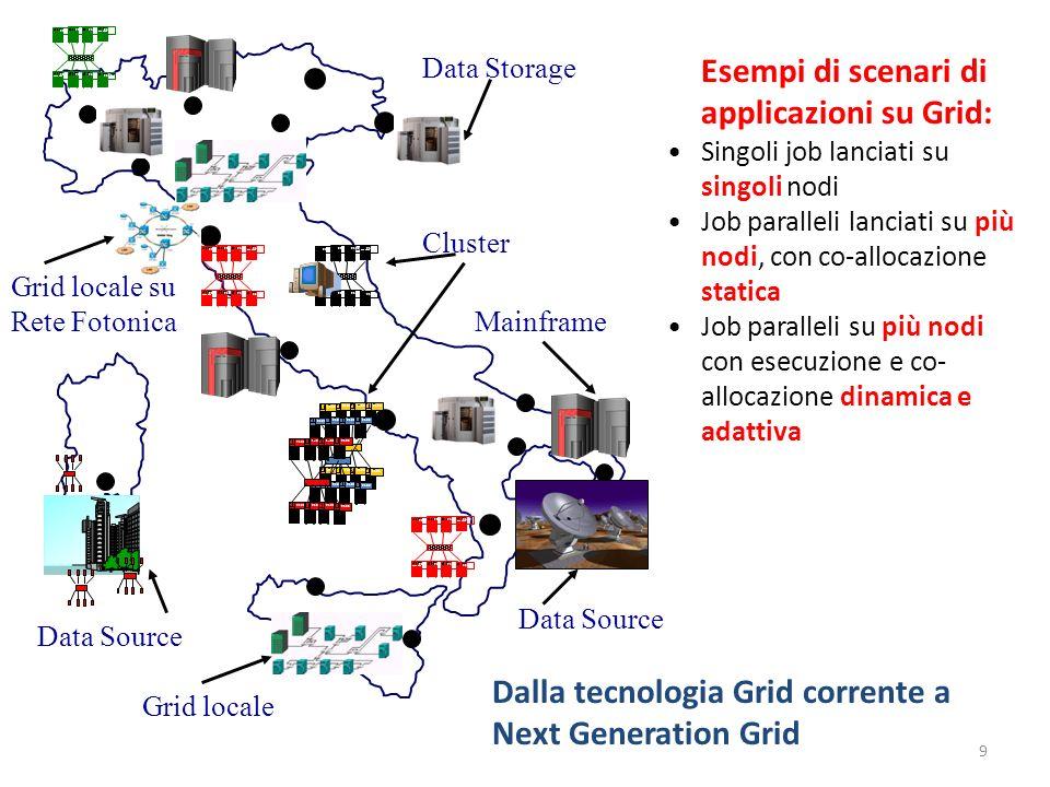2100 Esempi di scenari di applicazioni su Grid: Singoli job lanciati su singoli nodi Job paralleli lanciati su più nodi, con co-allocazione statica Jo