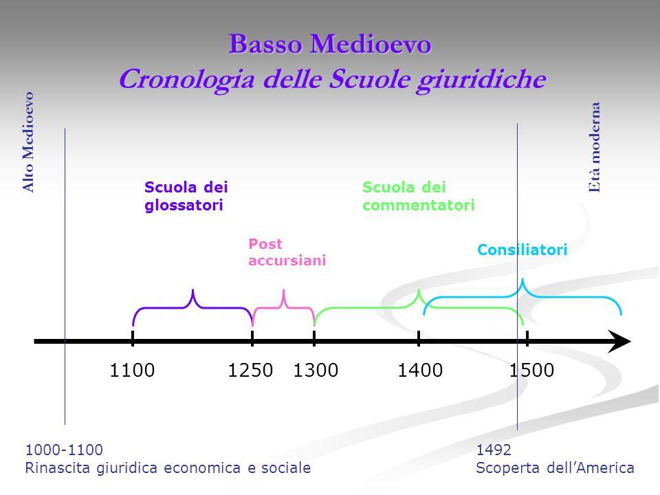Basso Medioevo Cronologia delle Scuole giuridiche 1100 1250 1300 1400 1500 Scuola dei glossatori Post accursiani Scuola dei commentatori Consiliatori