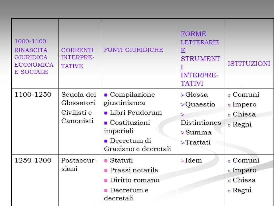 1000-1100 RINASCITA GIURIDICA ECONOMICA E SOCIALE CORRENTI INTERPRE- TATIVE FONTI GIURIDICHE FORME LETTERARIE E STRUMENT I INTERPRE- TATIVI ISTITUZION