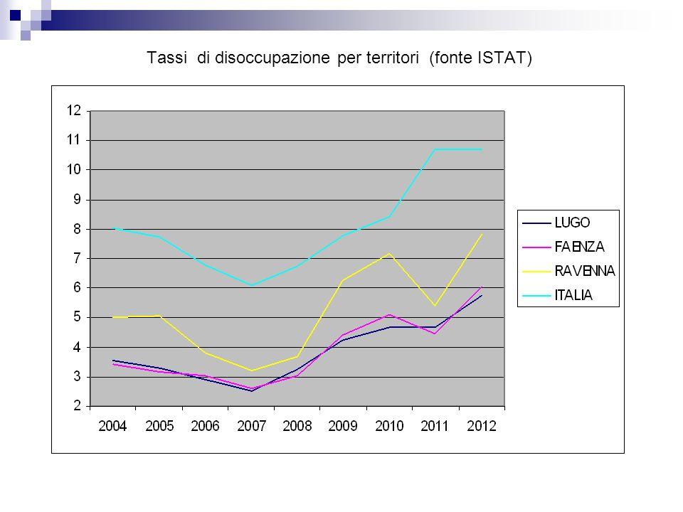 Tassi di disoccupazione per territori (fonte ISTAT)