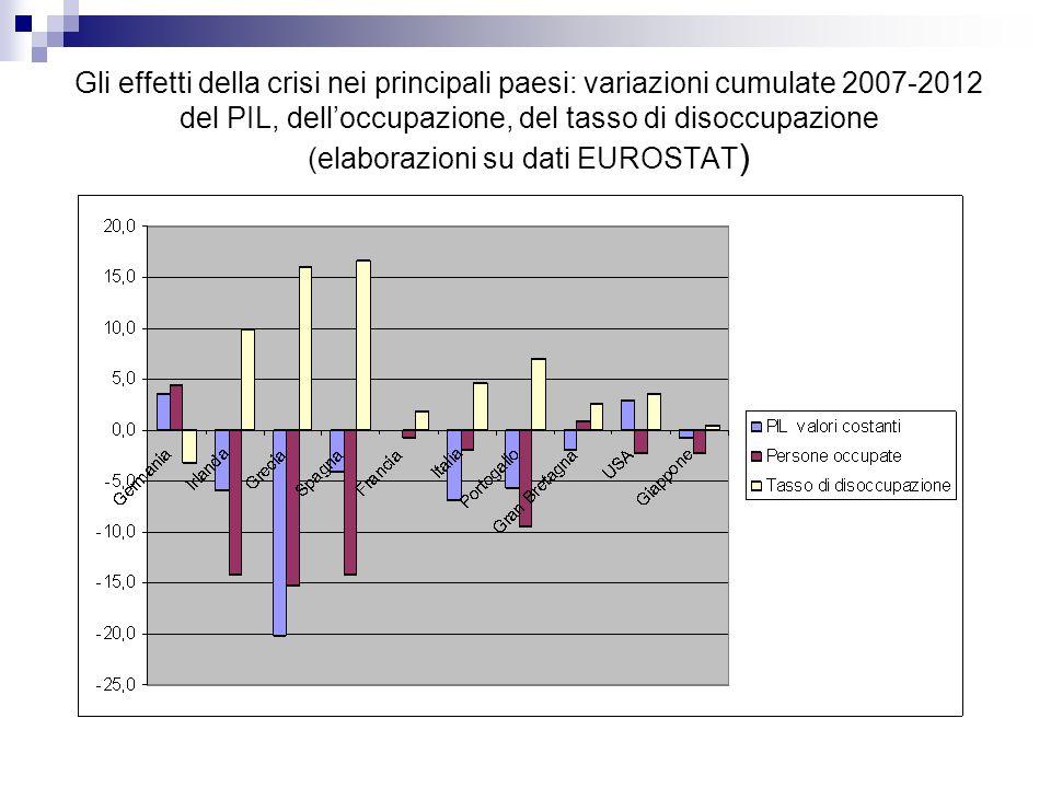 Gli effetti della crisi nei principali paesi: variazioni cumulate 2007-2012 del PIL, delloccupazione, del tasso di disoccupazione (elaborazioni su dat