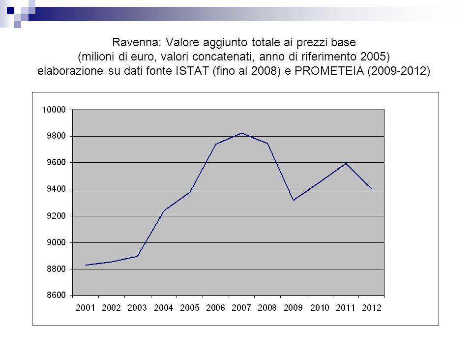 Ravenna: Valore aggiunto totale ai prezzi base (milioni di euro, valori concatenati, anno di riferimento 2005) elaborazione su dati fonte ISTAT (fino