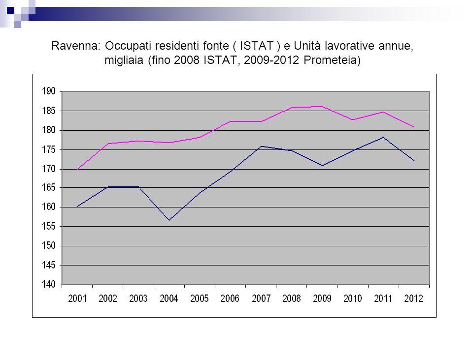 Ravenna: Occupati residenti fonte ( ISTAT ) e Unità lavorative annue, migliaia (fino 2008 ISTAT, 2009-2012 Prometeia)