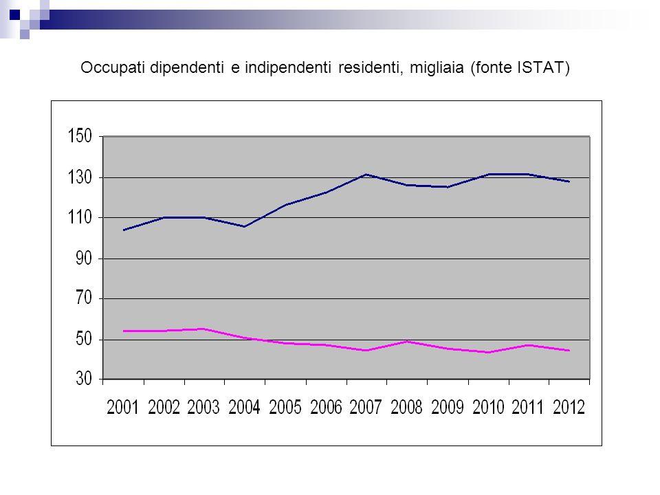 Occupati dipendenti e indipendenti residenti, migliaia (fonte ISTAT)