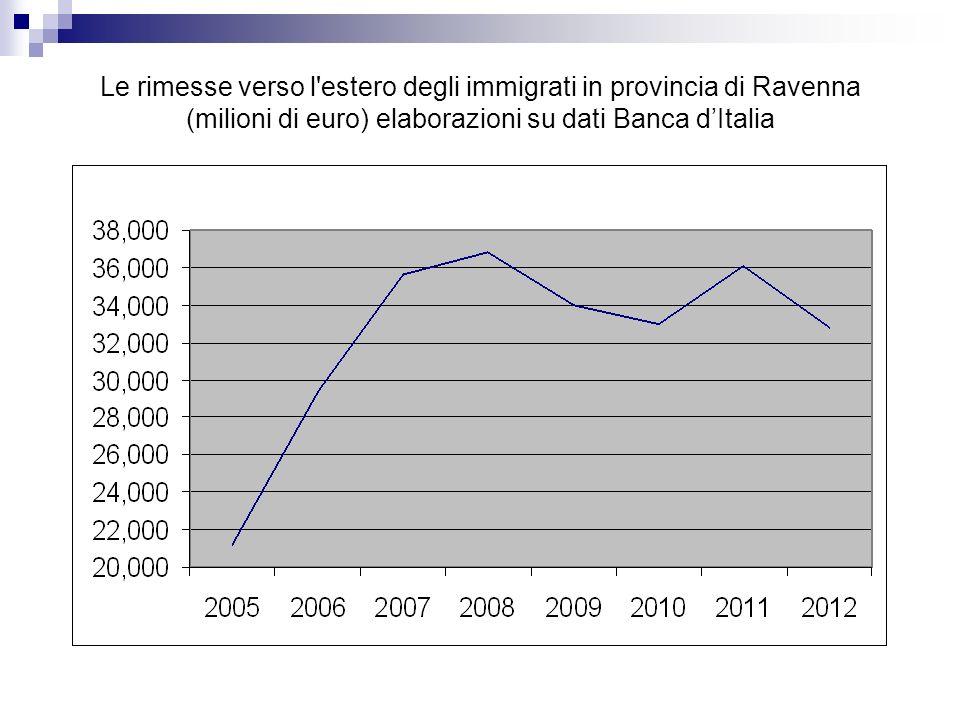 Le rimesse verso l'estero degli immigrati in provincia di Ravenna (milioni di euro) elaborazioni su dati Banca dItalia