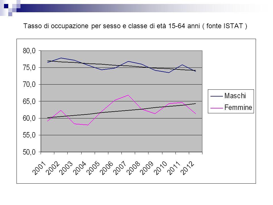 Tasso di occupazione per sesso e classe di età 15-64 anni ( fonte ISTAT )