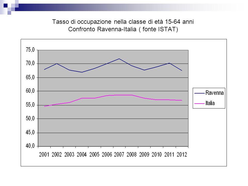 Tasso di occupazione nella classe di età 15-64 anni Confronto Ravenna-Italia ( fonte ISTAT)