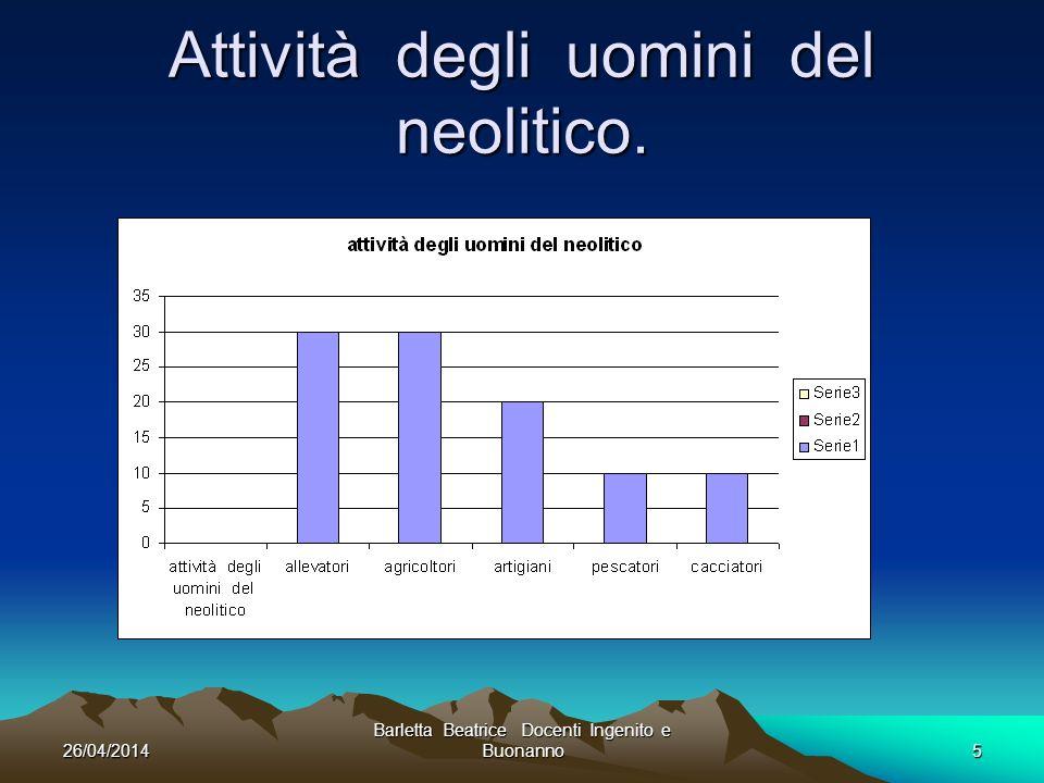 26/04/2014 Barletta Beatrice Docenti Ingenito e Buonanno5 Attività degli uomini del neolitico.