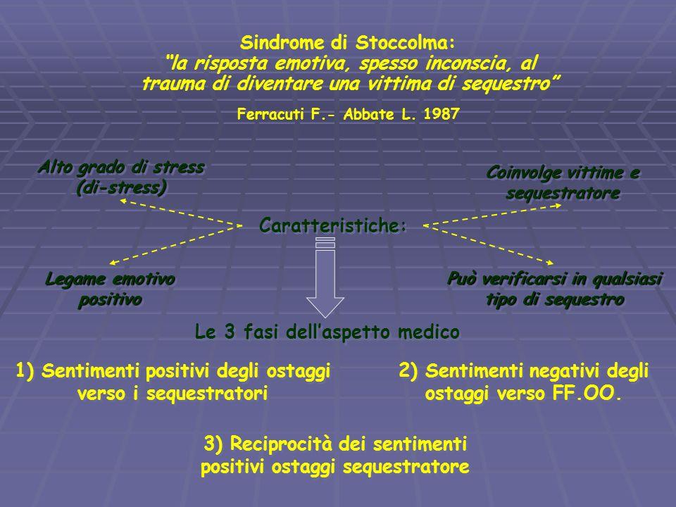Sindrome di Stoccolma: la risposta emotiva, spesso inconscia, al trauma di diventare una vittima di sequestro Ferracuti F.- Abbate L. 1987 Caratterist