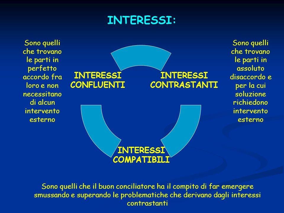 INTERESSI: Sono quelli che trovano le parti in perfetto accordo fra loro e non necessitano di alcun intervento esterno Sono quelli che trovano le part
