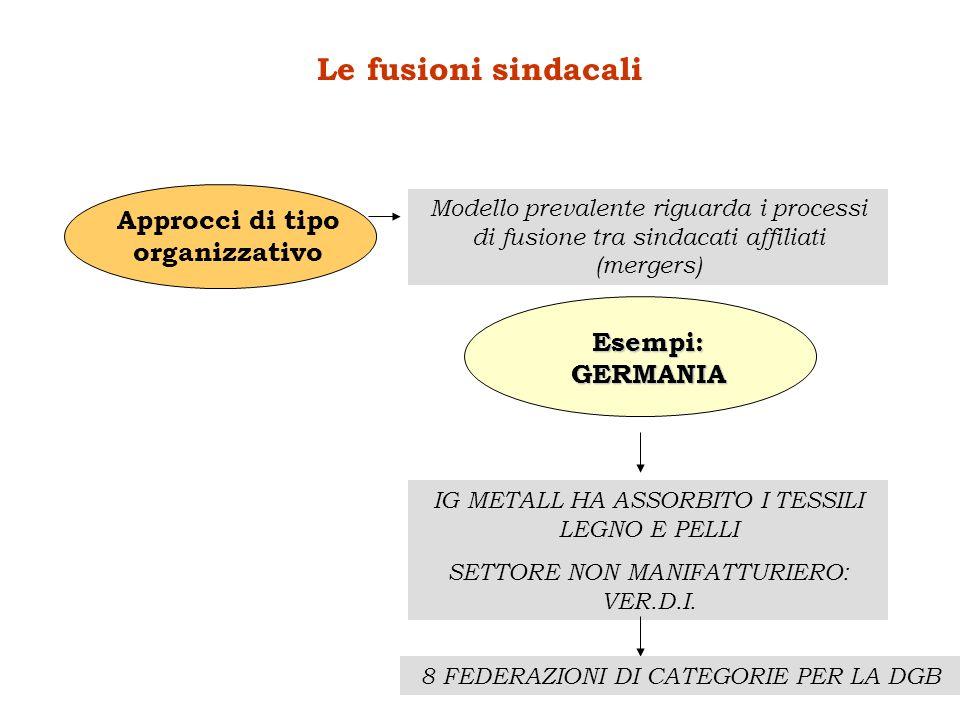 Le fusioni sindacali Modello prevalente riguarda i processi di fusione tra sindacati affiliati (mergers) Approcci di tipo organizzativo Esempi:GERMANI