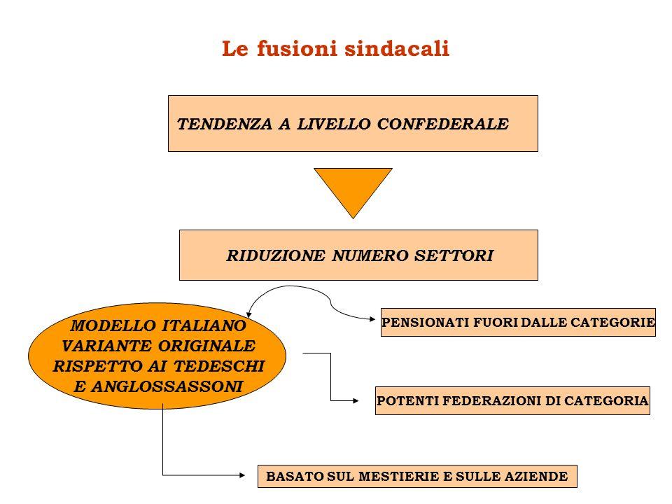 Le fusioni sindacali TENDENZA A LIVELLO CONFEDERALE RIDUZIONE NUMERO SETTORI MODELLO ITALIANO VARIANTE ORIGINALE RISPETTO AI TEDESCHI E ANGLOSSASSONI