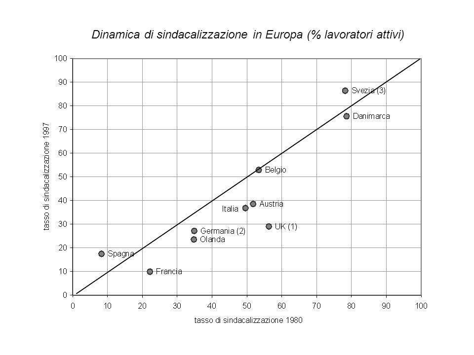 Dinamica di sindacalizzazione in Europa (% lavoratori attivi)