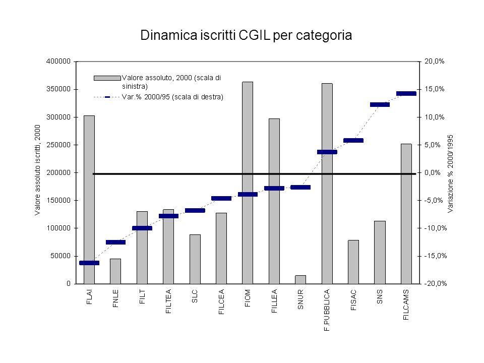 Dinamica iscritti CGIL per categoria