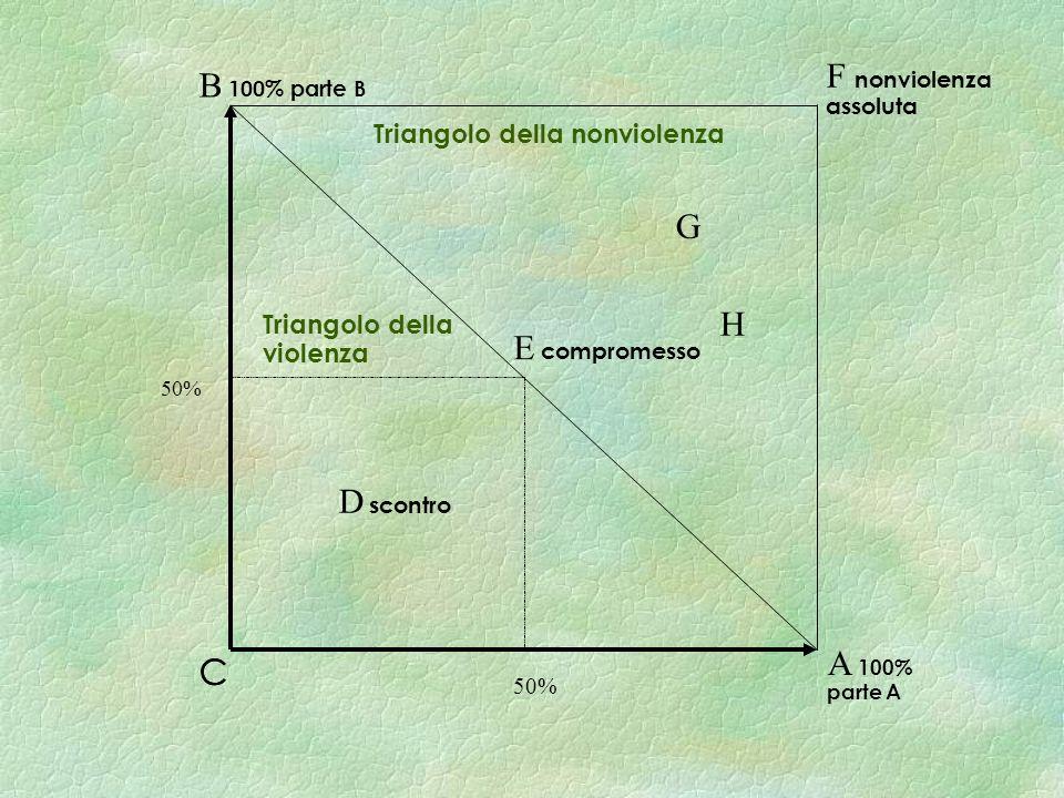 E compromesso C D scontro F nonviolenza assoluta H G Triangolo della nonviolenza C B 100% parte B A 100% parte A Triangolo della violenza 50%