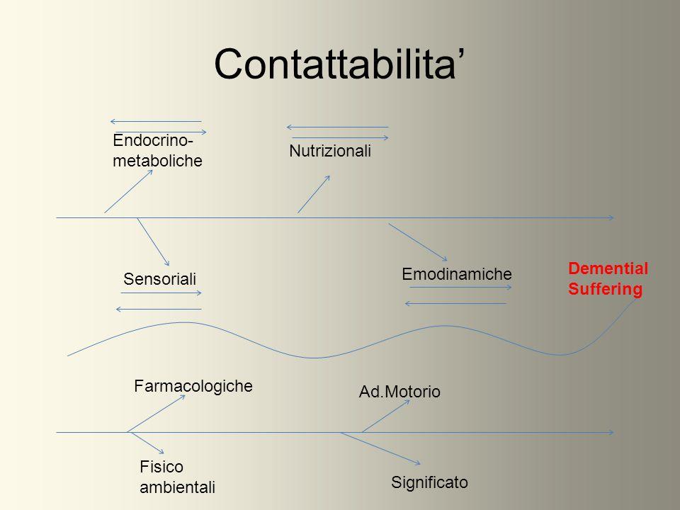 Contattabilita Sensoriali Endocrino- metaboliche Nutrizionali Emodinamiche Farmacologiche Ad.Motorio Fisico ambientali Significato Demential Suffering