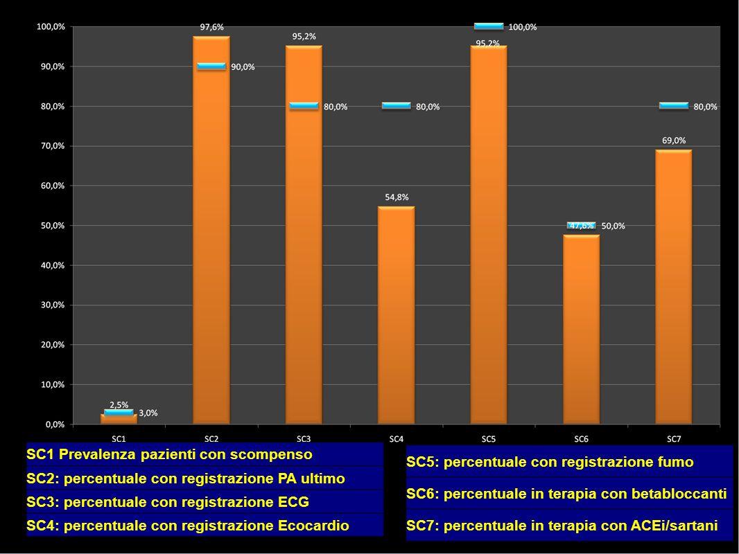 SC1 Prevalenza pazienti con scompenso SC2: percentuale con registrazione PA ultimo SC3: percentuale con registrazione ECG SC4: percentuale con registrazione Ecocardio SC5: percentuale con registrazione fumo SC6: percentuale in terapia con betabloccanti SC7: percentuale in terapia con ACEi/sartani