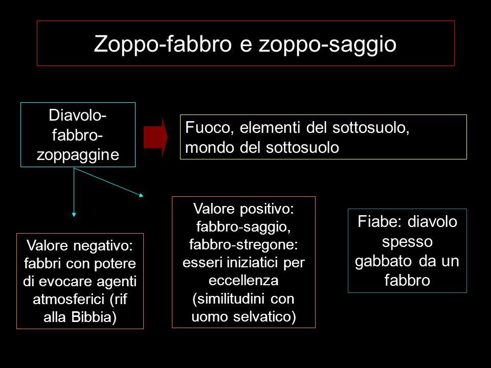 Zoppo-fabbro e zoppo-saggio Diavolo- fabbro- zoppaggine Fuoco, elementi del sottosuolo, mondo del sottosuolo Valore negativo: fabbri con potere di evo