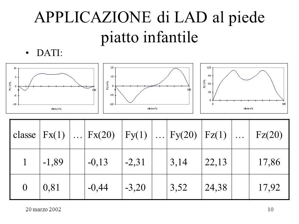 20 marzo 200210 APPLICAZIONE di LAD al piede piatto infantile DATI: classeFx(1)…Fx(20)Fy(1)…Fy(20)Fz(1)…Fz(20) 1-1,89-0,13-2,313,1422,1317,86 00,81-0,