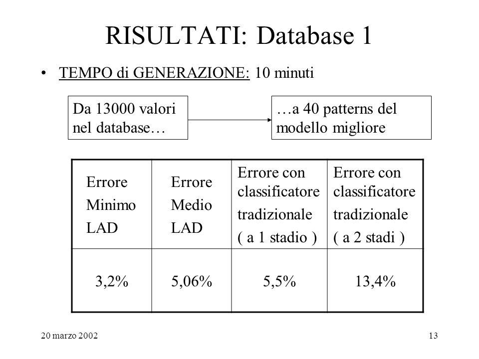 20 marzo 200213 RISULTATI: Database 1 TEMPO di GENERAZIONE: 10 minuti Da 13000 valori nel database… …a 40 patterns del modello migliore Errore Minimo