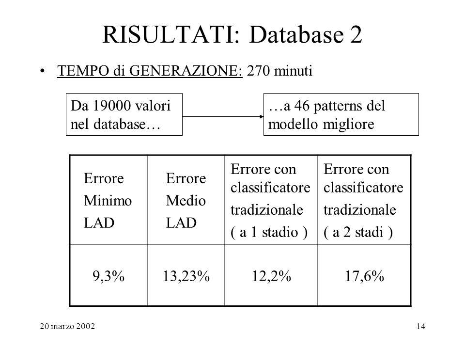 20 marzo 200214 RISULTATI: Database 2 TEMPO di GENERAZIONE: 270 minuti Da 19000 valori nel database… …a 46 patterns del modello migliore Errore Minimo