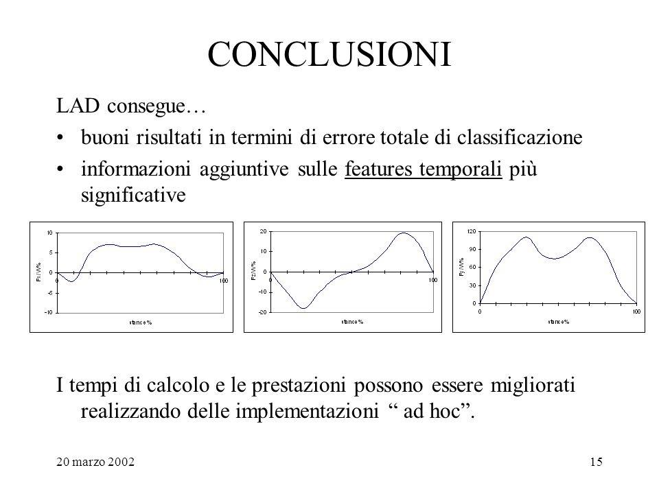 20 marzo 200215 CONCLUSIONI LAD consegue… buoni risultati in termini di errore totale di classificazione informazioni aggiuntive sulle features tempor