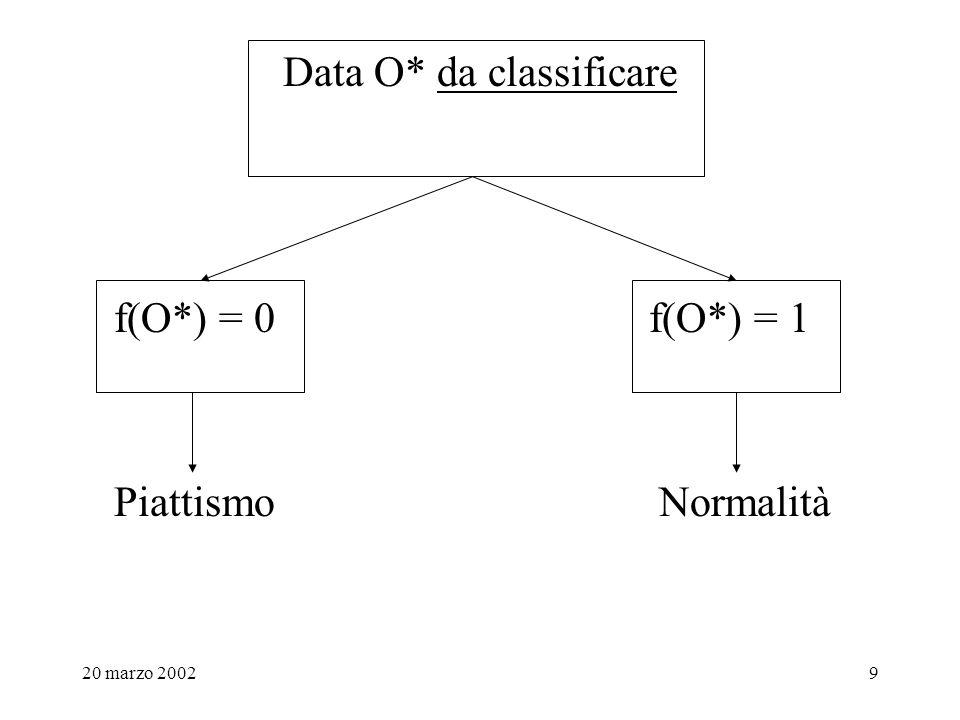 20 marzo 20029 Data O* da classificare f(O*) = 0 f(O*) = 1 Piattismo Normalità