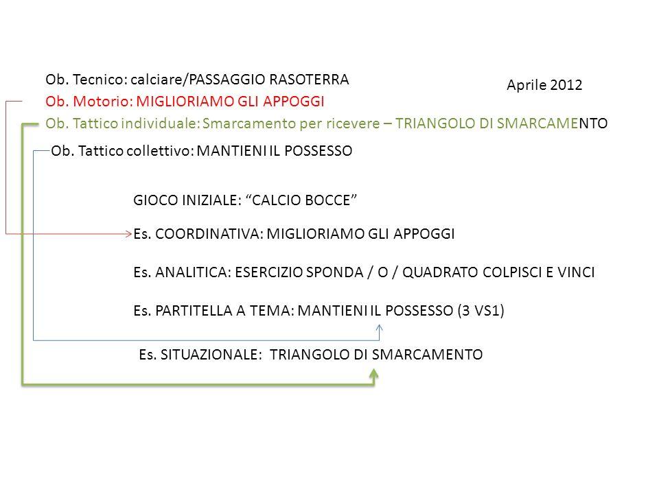 Aprile 2012 Ob. Tecnico: calciare/PASSAGGIO RASOTERRA Ob. Motorio: MIGLIORIAMO GLI APPOGGI Ob. Tattico individuale: Smarcamento per ricevere – TRIANGO