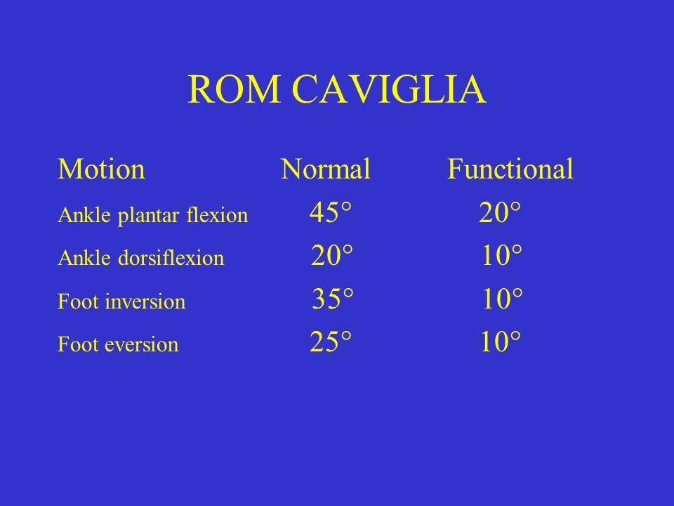 ROM CAVIGLIA Motion Normal Functional Ankle plantar flexion 45° 20° Ankle dorsiflexion 20° 10° Foot inversion 35° 10° Foot eversion 25° 10°