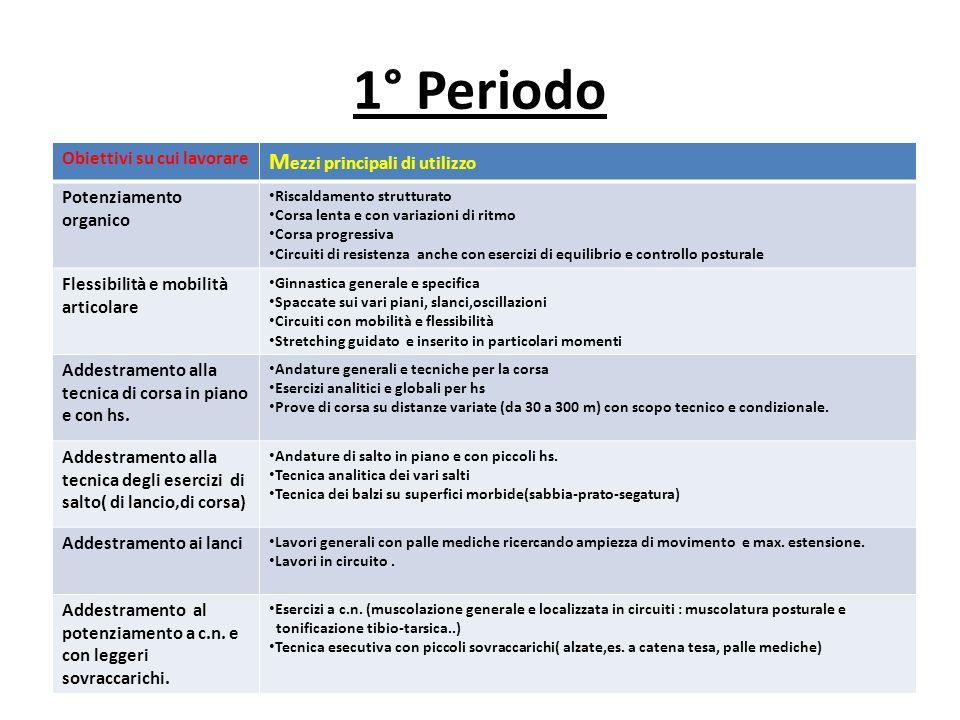 1° Periodo Obiettivi su cui lavorare M ezzi principali di utilizzo Potenziamento organico Riscaldamento strutturato Corsa lenta e con variazioni di ri