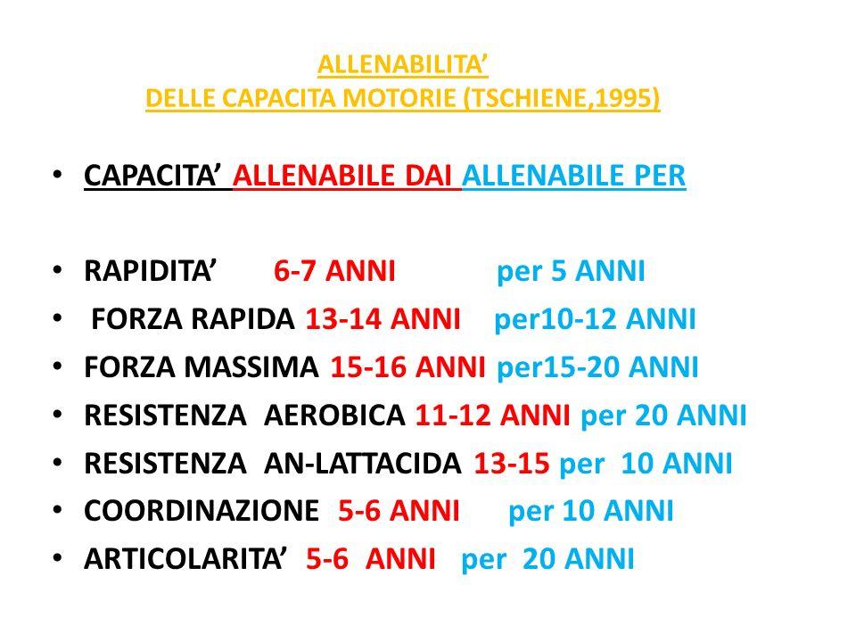 ALLENABILITA DELLE CAPACITA MOTORIE (TSCHIENE,1995) CAPACITA ALLENABILE DAI ALLENABILE PER RAPIDITA 6-7 ANNI per 5 ANNI FORZA RAPIDA 13-14 ANNI per10-