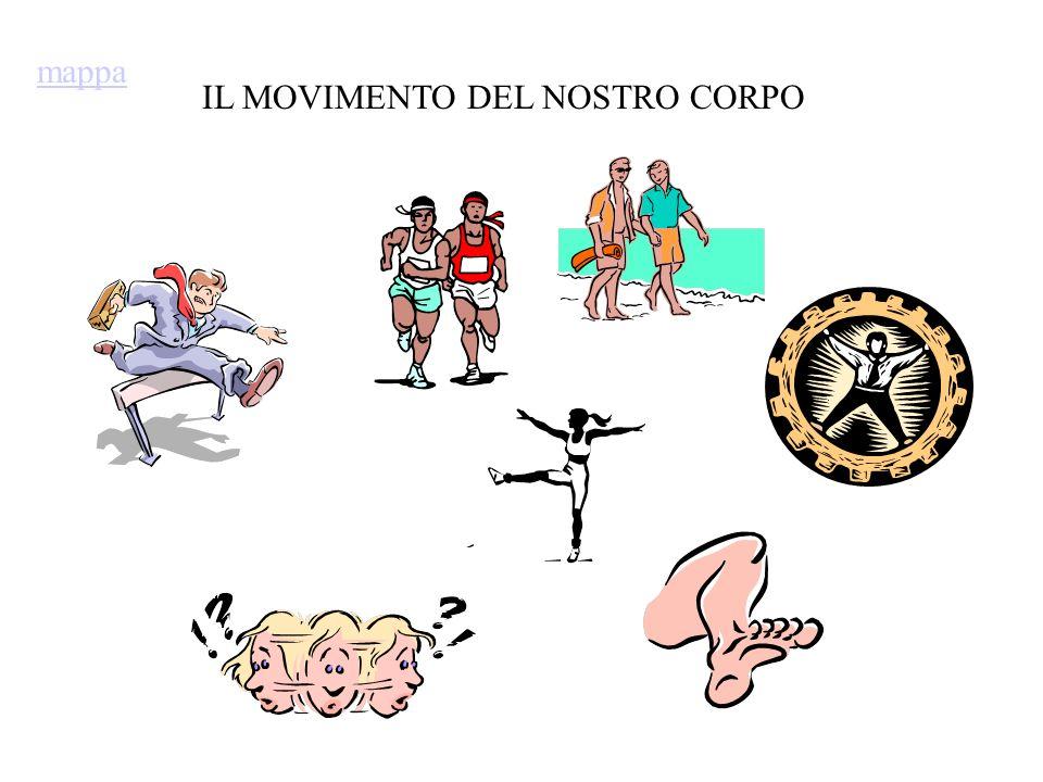 IL MOVIMENTO DEL NOSTRO CORPO mappa