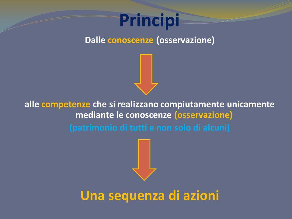 Principi Dalle conoscenze (osservazione) alle competenze che si realizzano compiutamente unicamente mediante le conoscenze (osservazione) (patrimonio di tutti e non solo di alcuni) Una sequenza di azioni